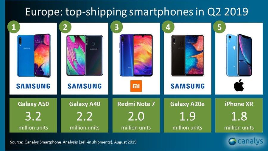 Meilleurs ventes de smartphones en europe