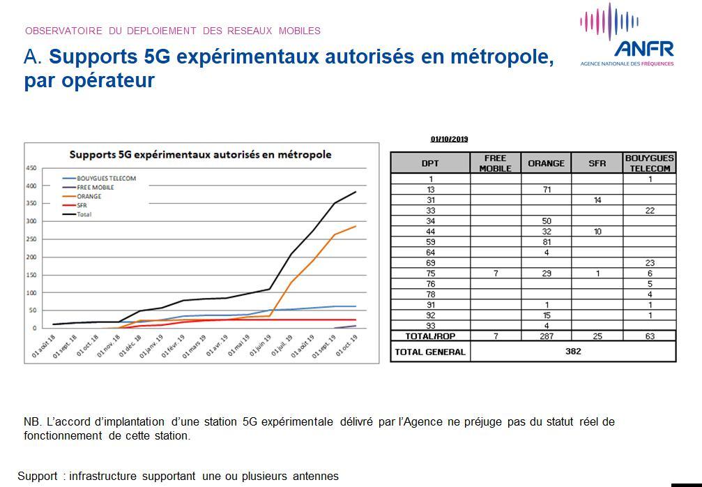 nombre de stations 5G au 1er octobre