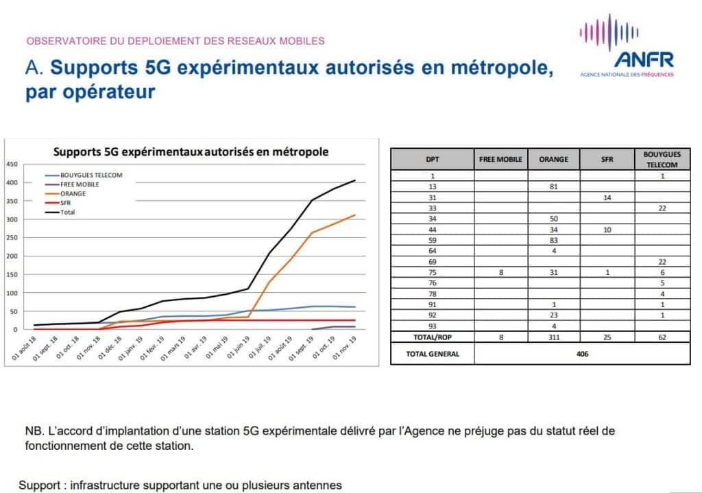Nombre de stations 5G en France en octobre 2019