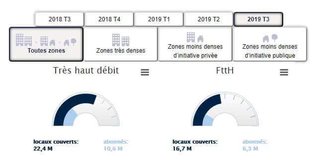 Déploiement du FTTH au troisième trimestre 2019