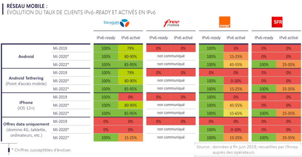 Activation de l'IPv6 sur les mobiles