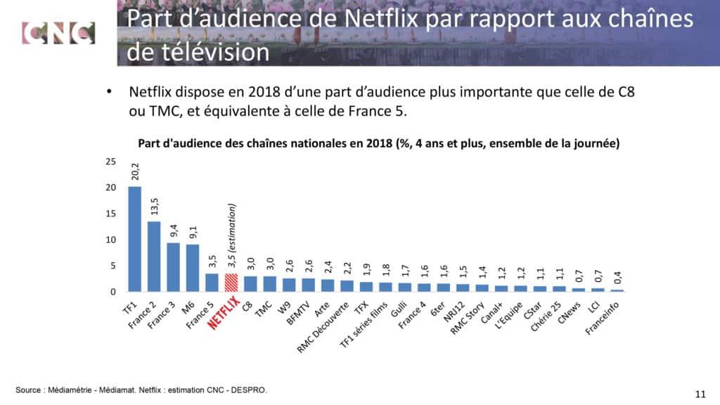 Classement de Netflix par rapport aux chaînes