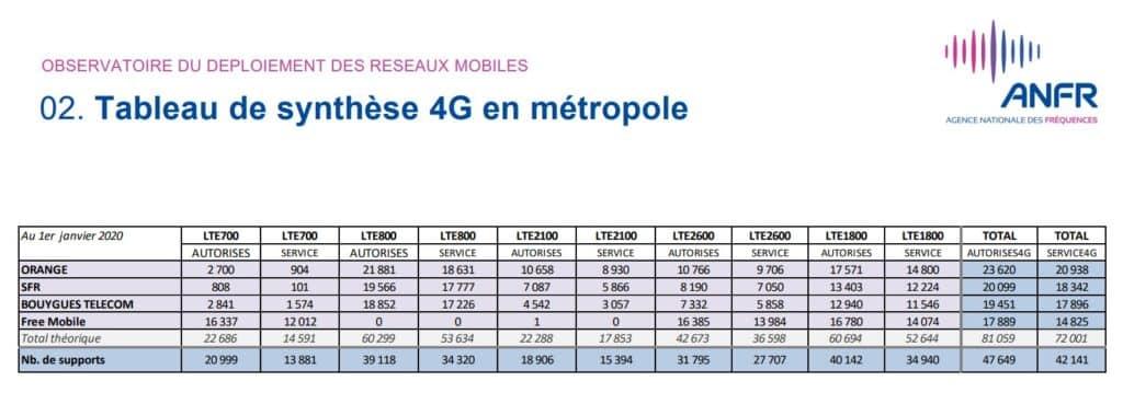 Nombre d'antennes 4G en France au 1er janvier 2020