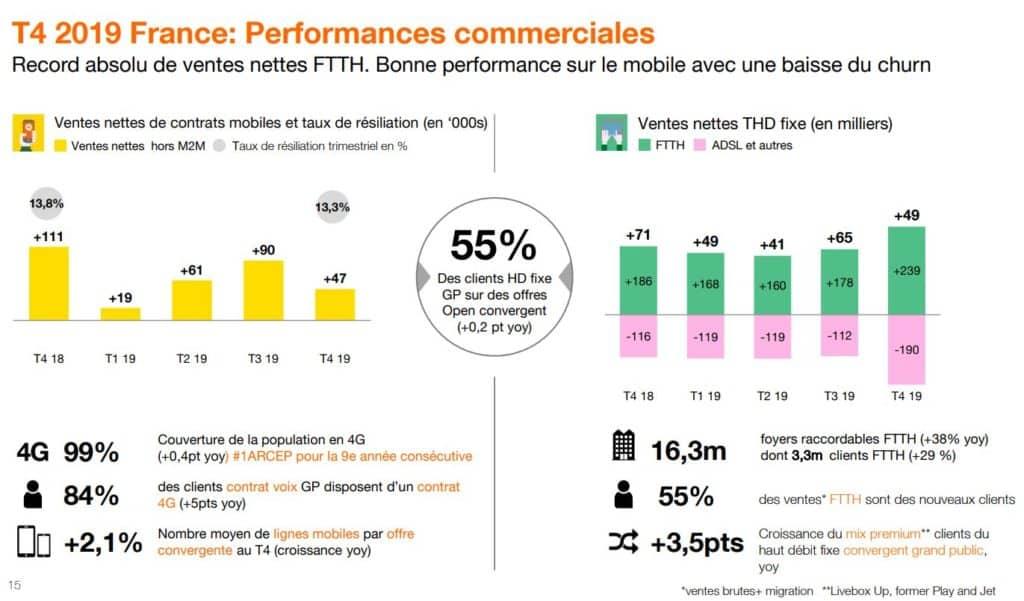 Chiffres des ventes d'Orange en France pour l'année 2019
