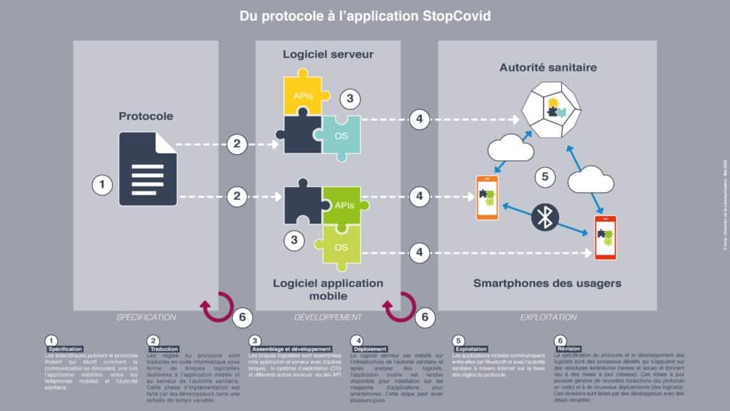 du protocole à l'application stop covid inria