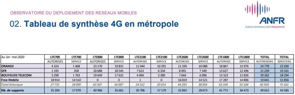 Sites 4G en service en avril 2020