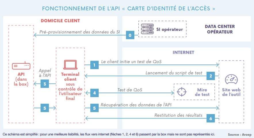 Fonctionnement de l'API carte d'identité de l'accès Arcep