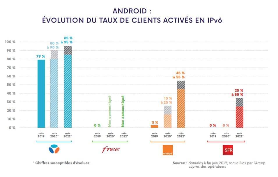Adoption de l'IPV6 sur android par les opérateurs