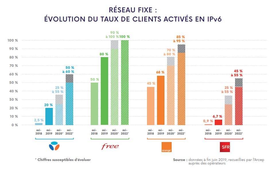 évolution de l'adoption d'IPv6 sur le fixe