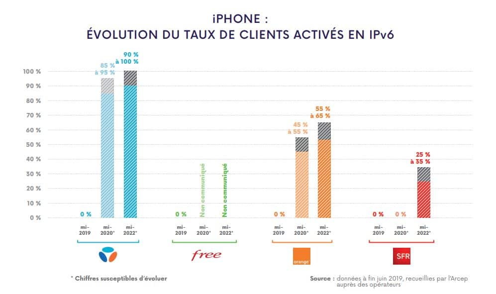 adoption de l'IPv6 sur iphone