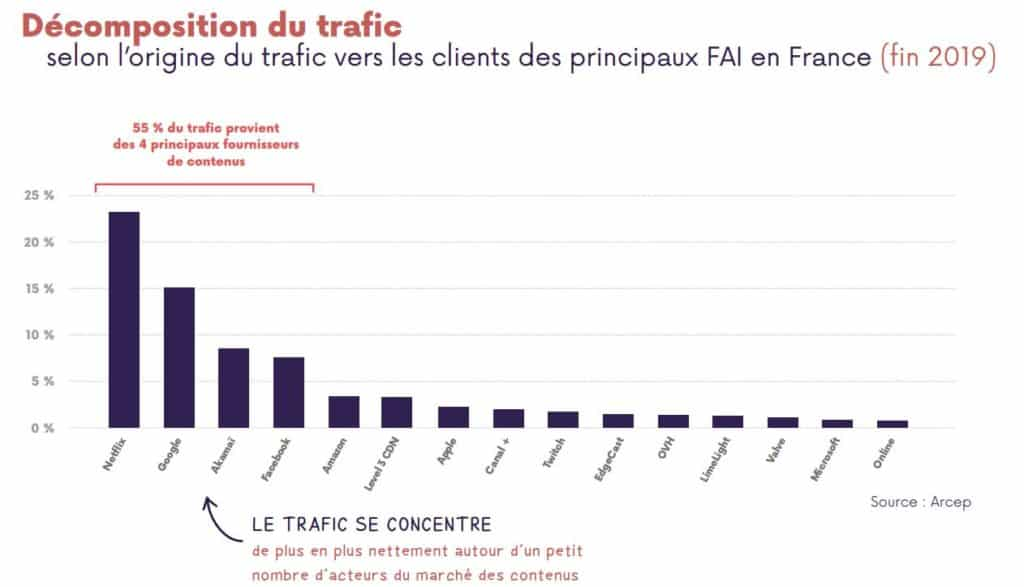 Décomposition du trafic internet en 2019