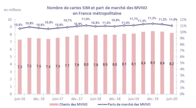 Arcep MVNO et opérateurs
