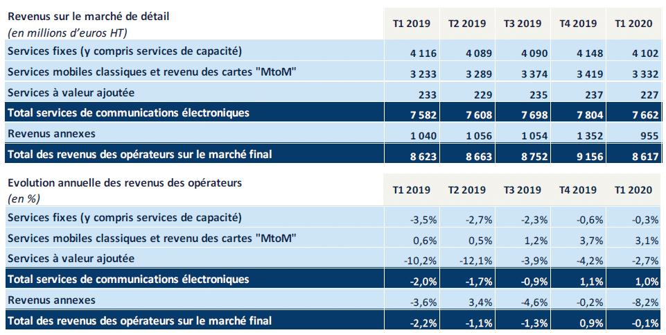Observatoire du marché fixe au premier trimestre 2020