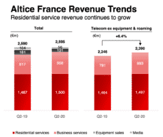revenus Altice France T2 2020