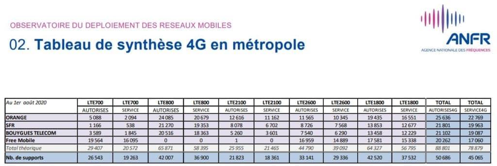 Les sites 4G en France durant le mois de juillet 2020 ANFR