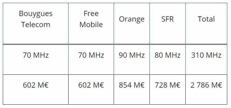 Enchères 5G, montant total