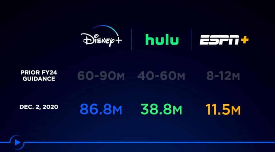 Disney+ nombre de clients