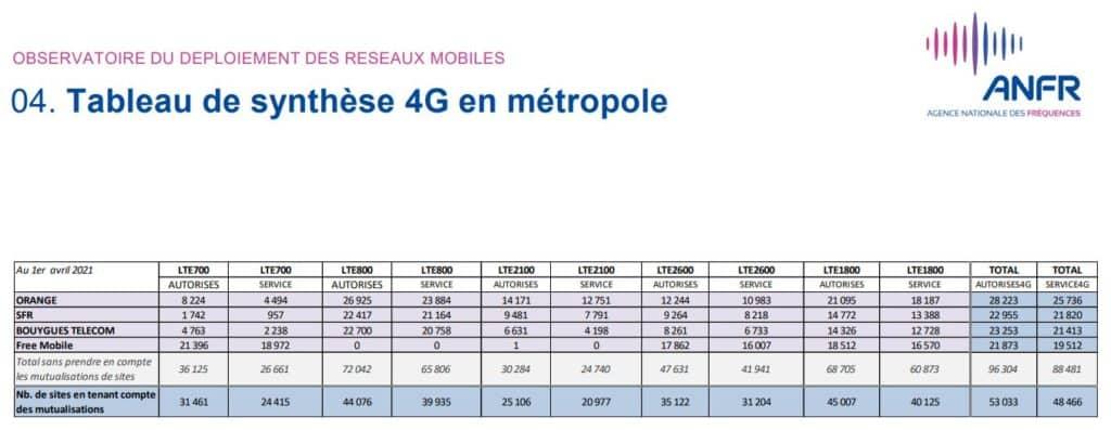 nombre de sites déployés en 4G mars 2021