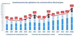 arcep investissements télécoms 2020