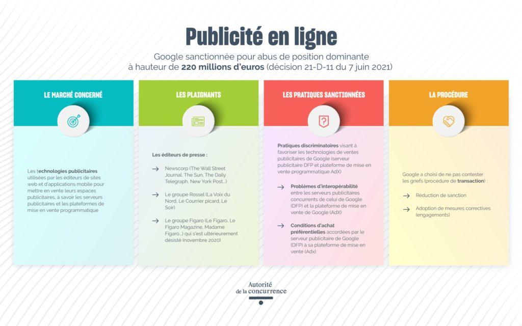 adlc google juin 2021