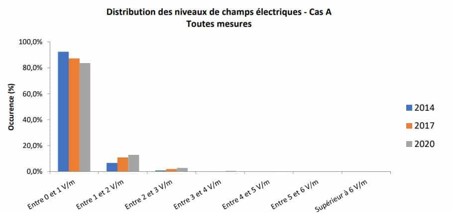 Mesure des champs électriques autour des mairies ANFR