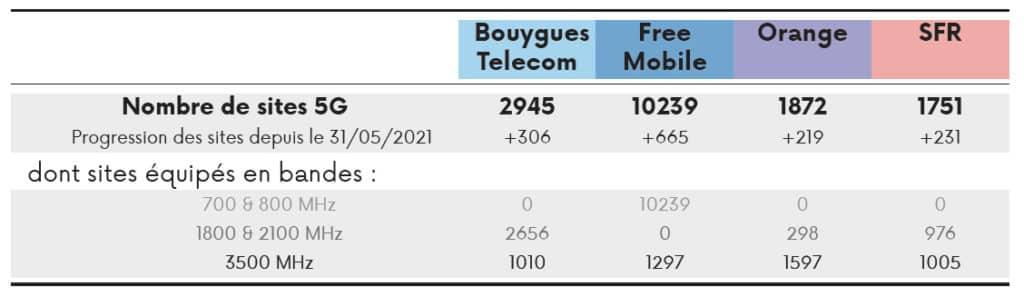 nombre d'antennes 5G sur le territoire 1er juillet 2021