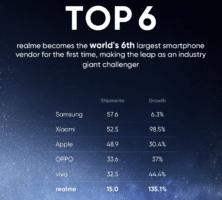realme T2 2021 vente smartphones